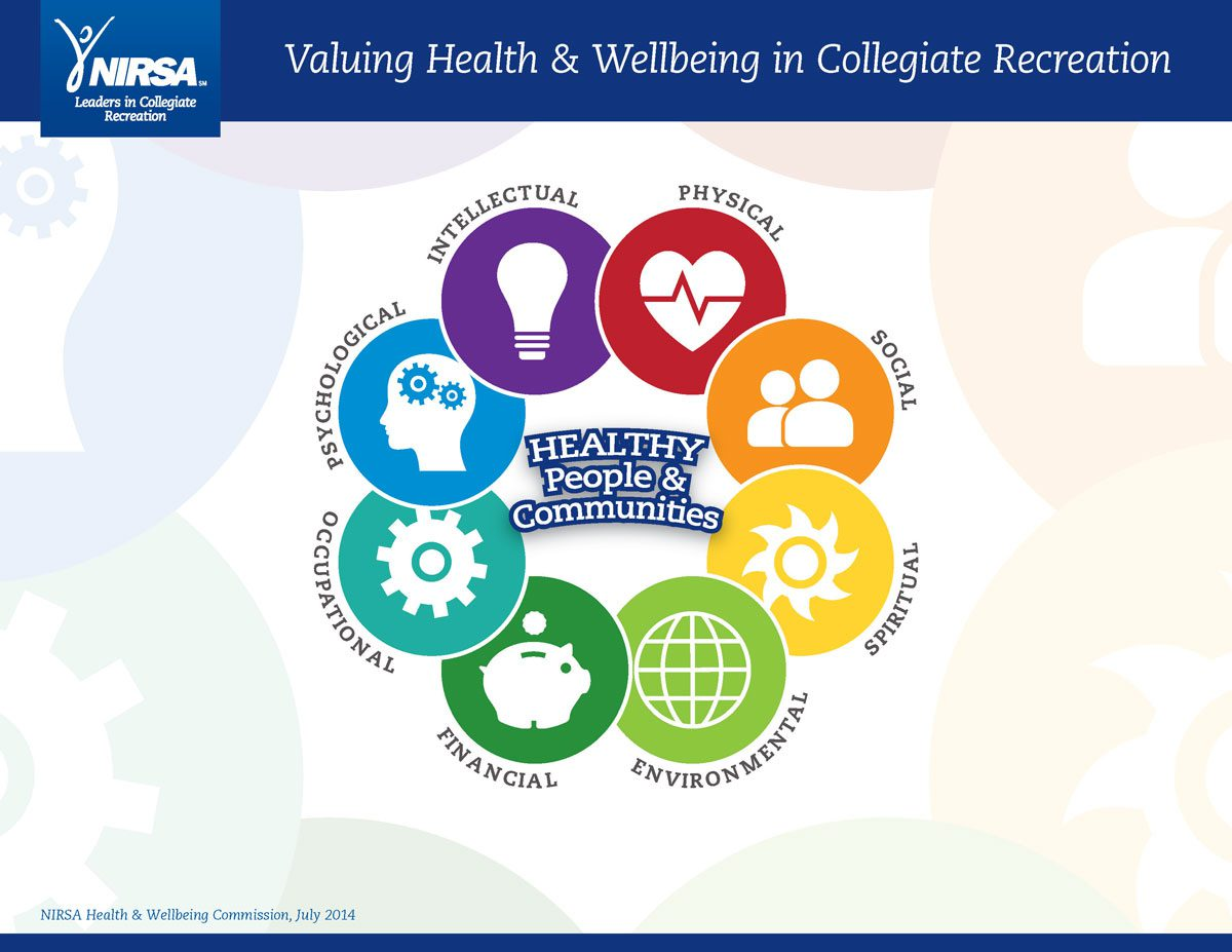 NIRSA Health & Wellbeing Model