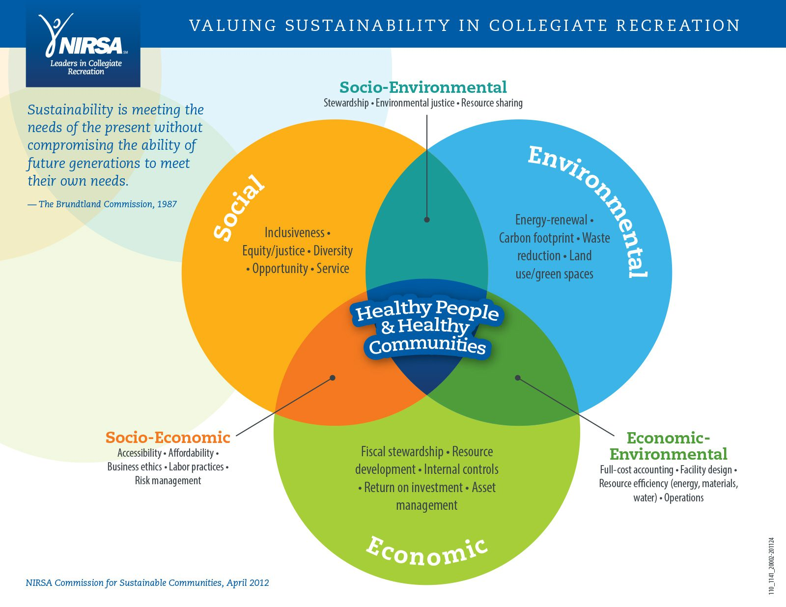 NIRSA Valuing Sustainability in Collegiate Recreation